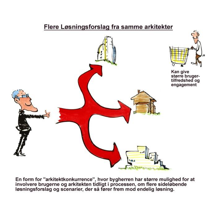 Arkitekt med flere løsninger på samme opgave - illustration af Frits Ahlefeldt