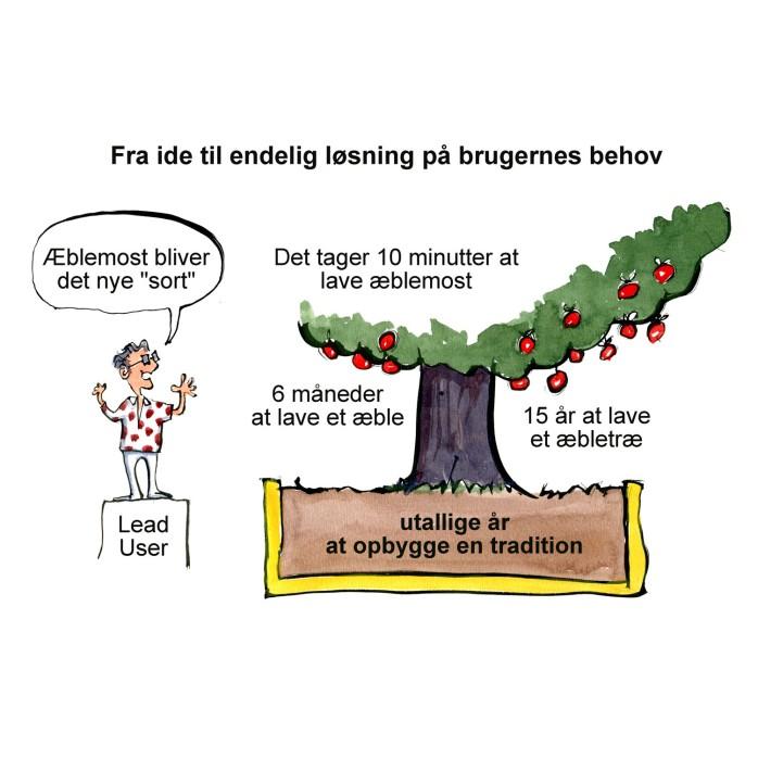 trend mand ved æbletræ innovation - illustration af Frits Ahlefeldt